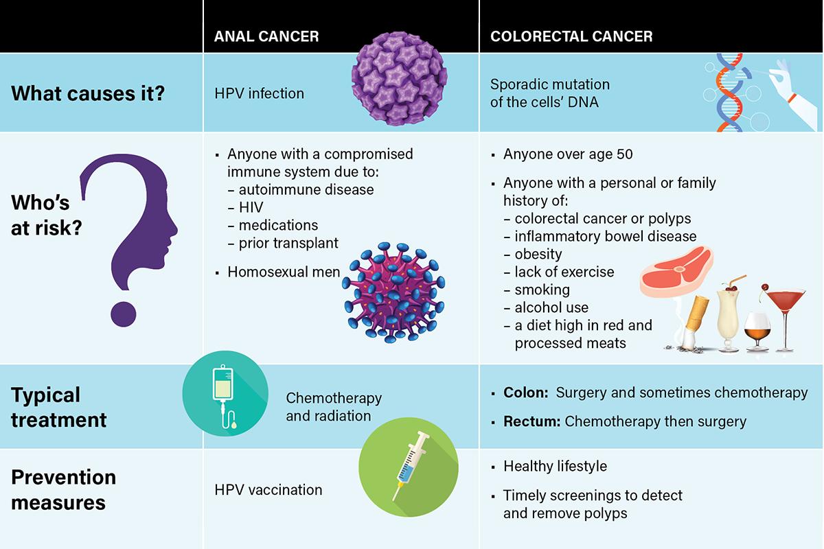 Hpv colon cancer