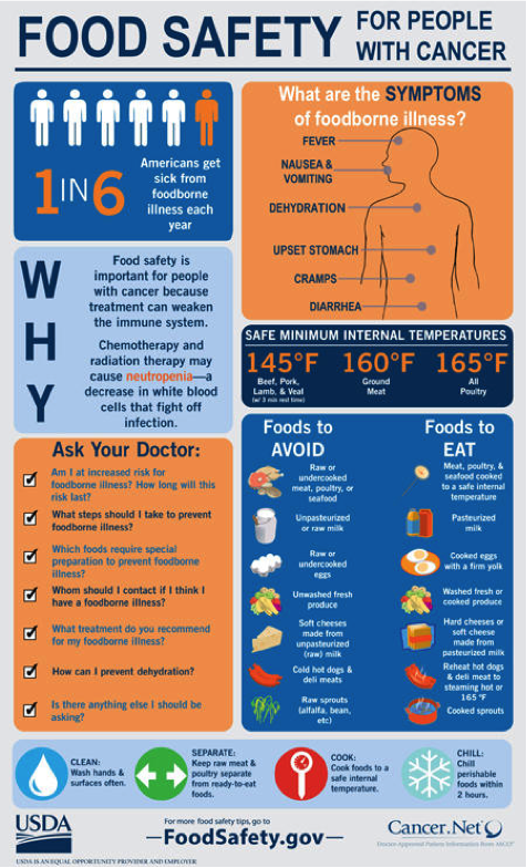 A portion of infographic displaying the benefits of practicing food safety.