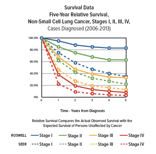 Lung Cancer Survival Rates Roswell Park Comprehensive