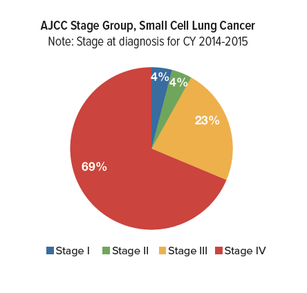Lung Cancer Survival Rates | Roswell Park Comprehensive
