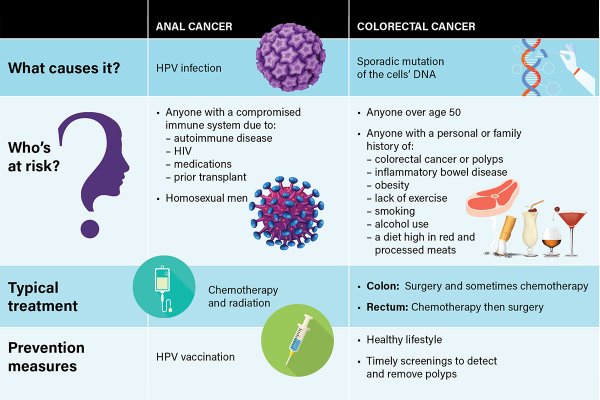 Anal Cancer Versus Colorectal Cancer Comparison Chart
