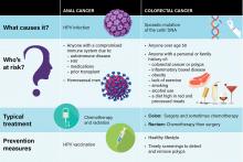 Anal Cancer Versus Colorectal Cancer Comparison Chart